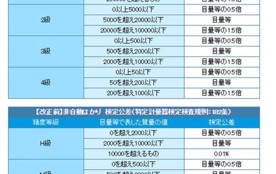 【8月30日】ひずみゲージアンプ改良/ロードセル校正台製作/BASEを3Dプリント