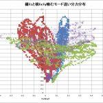 【MFT2019】噛む力解析Fx-Fy-Fzの組合せ分布<重複しすぎ>