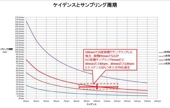 【パワーメーター2019】パワー測定の基礎検討<クランク速度が最重要>